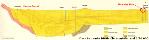 Coupe schématique E-O de la Limagne passant par Clermont-Ferrand et le secteur de la Mine des Rois de Dallet