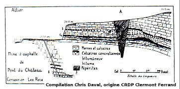 Coupe du gisement de la Mine des Rois de Dallet (près de Pont du Château) d'après un document des années 1930 (modifié)