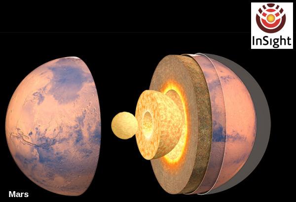 Structure interne théorique de Mars