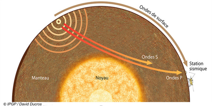 SEIS et le principe de l'enregistrement des séismes avec une seule station sur Mars
