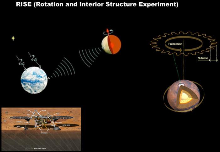 Étude de la rotation et de la nutation de Mars avec l'instrument RISE embarqué sur InSight