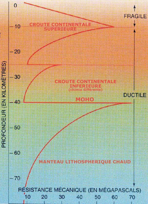 Profil rhéologique d'une lithosphère continentale chaude