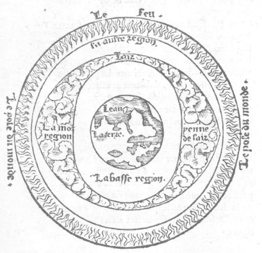 La stratification du monde d'Aristote