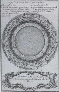 La sphère aqueuse de Woodward