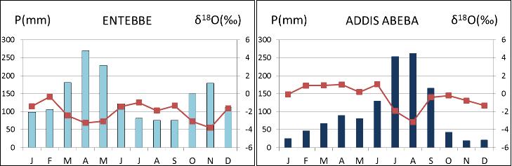 Précipitations mensuelles (en bleu) et δ18O de l'eau de pluie (en rouge) à Entebbe, en Ouganda, et Addis Abeba, en Éthiopie
