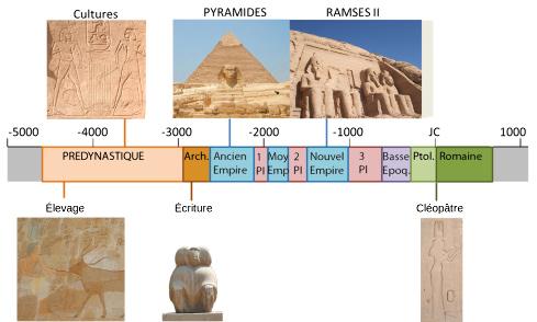 Frise historique de l'Égypte ancienne