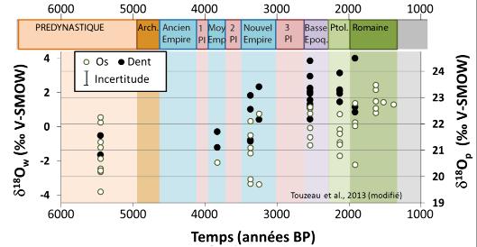 Variation du δ18O des os et dents des momies égyptiennes étudiées