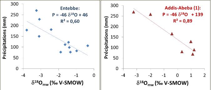 Relation entre précipitations mensuelles et δ18O moyen mensuel