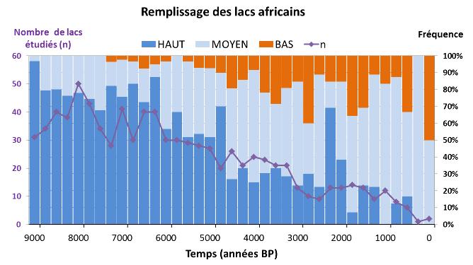Évolution dans le temps du nombre de lacs africains ayant un taux de remplissage élevé, intermédiaire ou faible