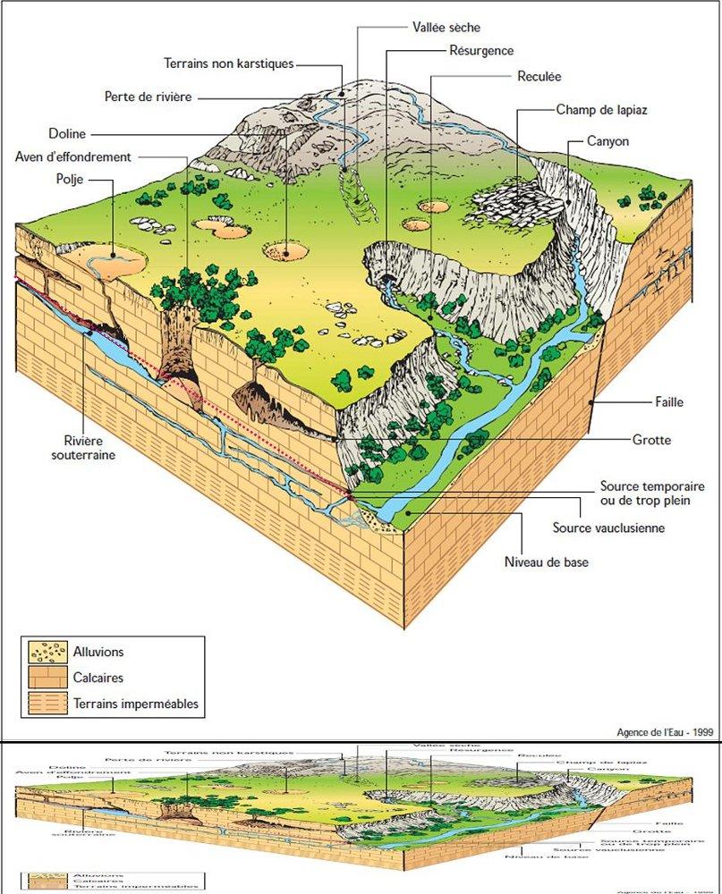 Schéma classique d'une nappe phréatique karstique, comme on peut en trouver dans les Causses
