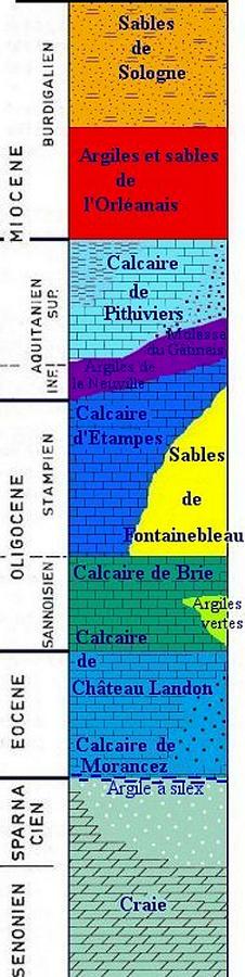Log stratigraphique synthétique détaillé du Sud et du Sud-Est de la région parisienne, où est situé la nappe de Beauce