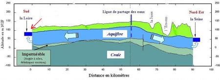Coupe schématique Nord-Est / Sud-Sud-Ouest de l'aquifère de la nappe de Beauce, qui s'écoule vers la Seine au NE, et vers la Loire au SSO