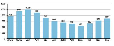 Débit moyen mensuel de la Mauve de la Détourbe (en litres/seconde) mesuré à la station hydrologique de Meung-sur-Loire (45) au cours d'une année « moyenne »