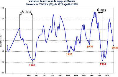 Variation de la hauteur du niveau piézométrique à Toury (Eure et Loir) de 1875 à 2008
