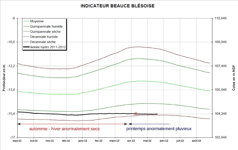 Évolution de la hauteur moyenne de la surface de la nappe de Beauce en région blésoise, exprimée en mètre de profondeur dans un puits (à gauche) et en altitude (à droite), pendant le début de l'année hydrologique 2011-2012