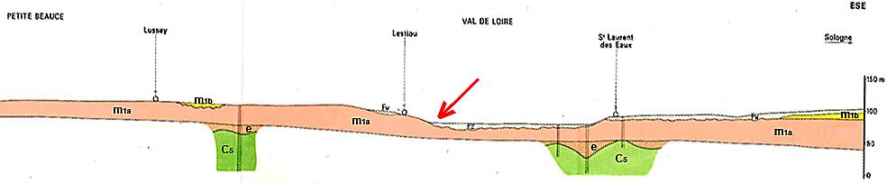 Coupe géologique dans la région de Beaugency analogue à la situation de Tavers