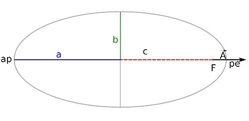 Caractéristique d'une trajectoire elliptique