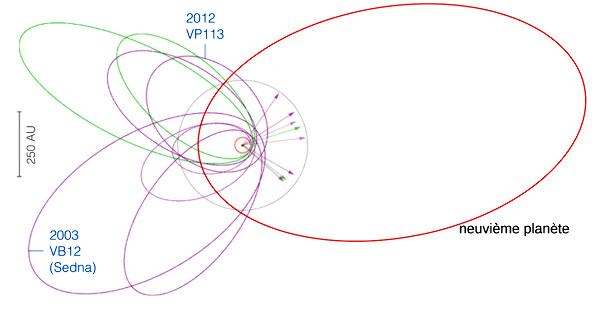 Orbite possible pour l'hypothétique neuvième planète du système solaire
