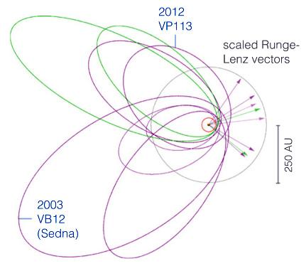 Étude des orbites des corps éloignés de la ceinture de Kuiper
