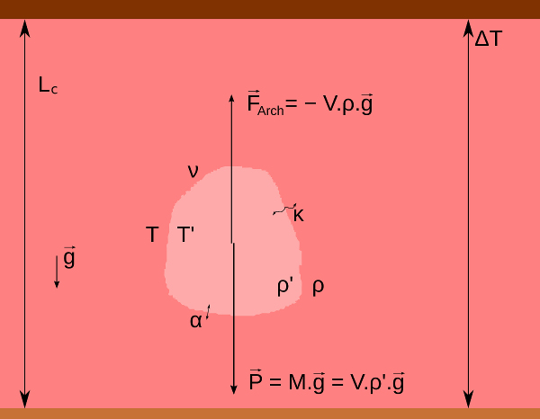 Schéma d'une anomalie thermique locale et paramètres du nombre de Rayleigh