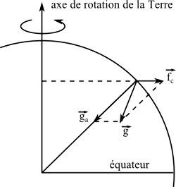 Pesanteur, gravité et force centrifuge