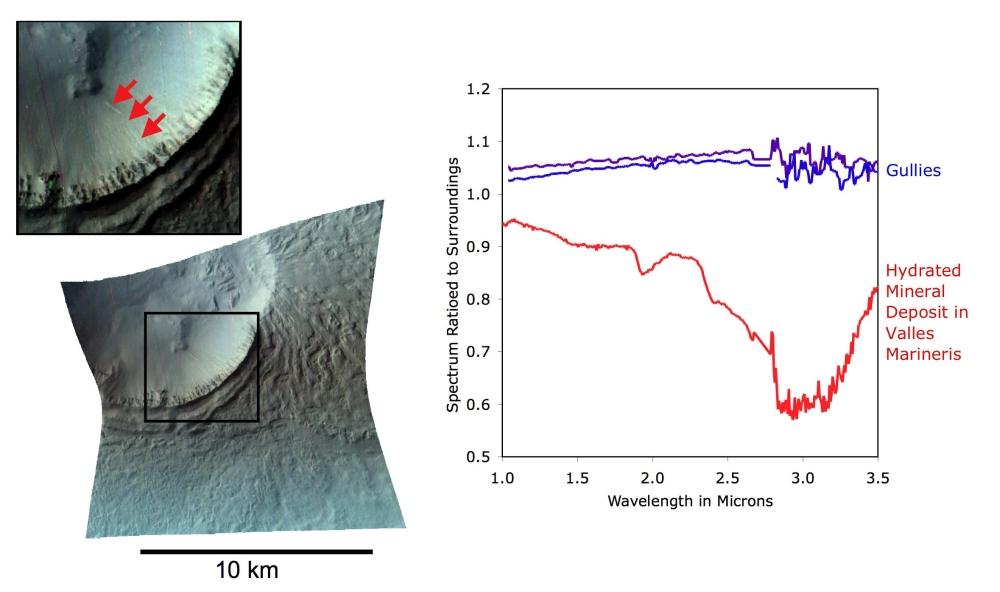 Spectre d'une traînée blanchâtre d'un gully récent sur Mars