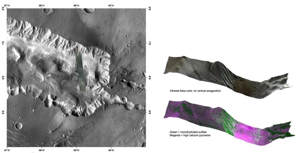 Composition minéralogique de Candor Chasma, Mars