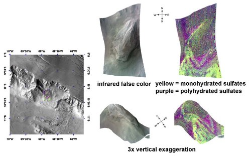 Composition minéralogique des sulfates des flancs de Valles Marineris, Mars