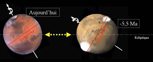 Variation de l'inclinaison de l'axe de rotation de Mars, et conséquences climatiques
