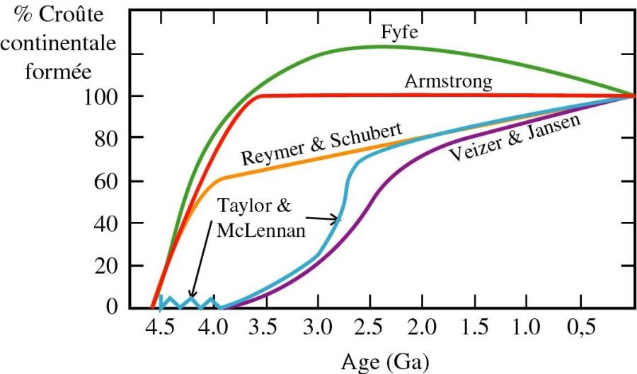 Quantité de croûte continentale formée, en fonction du temps, pour différents modèles