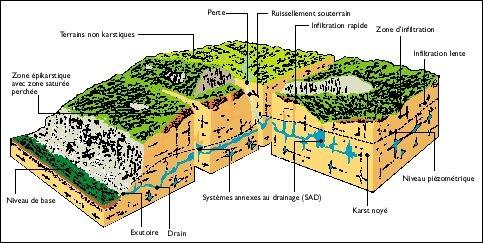 Bloc diagramme représentant l'aquifère karstique