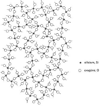 Structure d'un verre de silice pure