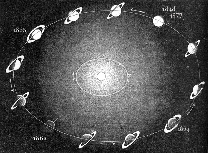 Position de Saturne et de ses anneaux sur son orbite autour du Soleil au cours d'une année saturnienne, entre 1848 et 1877