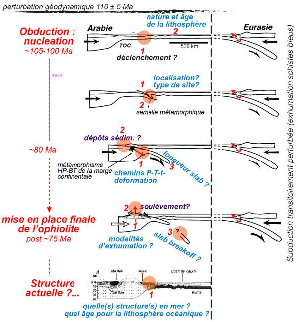 Évolution géodynamique simplifiée de la convergence entre Arabie et Eurasie durant la période de perturbation géodynamique à l'origine de l'obduction