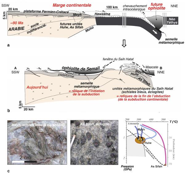 """Métamorphisme sur la marge continentale """"sous"""" l'ophiolite"""