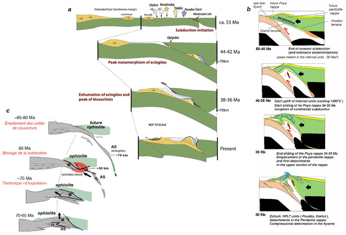Scénarios d'évolution tectonique pour la Nouvelle-Calédonie