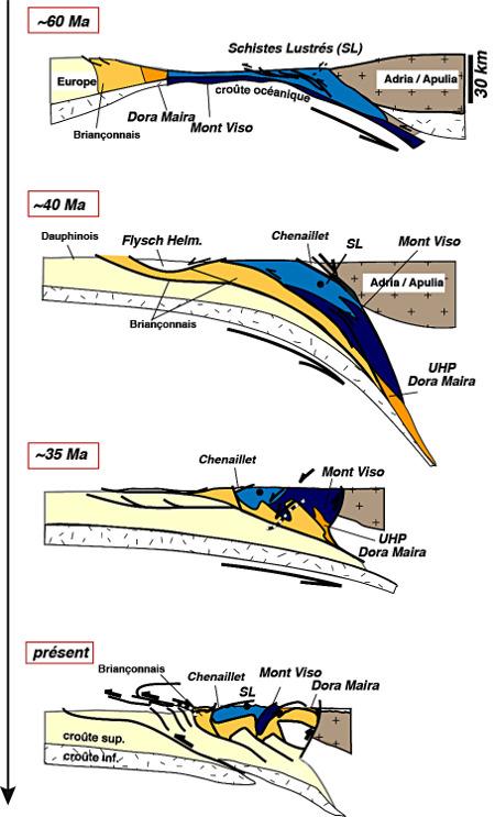 Évolution tectonique très simplifiée replaçant les massifs du Chenaillet (non-métamorphique), du Queyras (ici parmi les Schistes Lustrés) et du Mont Viso