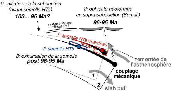 Éléments de chronologie et durées caractéristiques entre subduction intra-océanique, semelle métamorphique, contre-courant mantellique et ophiolite (néoformée) dans le cas de l'obduction de l'ophiolite de Semail (Oman-É.A.U.)
