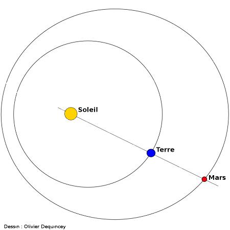 Mars en opposition
