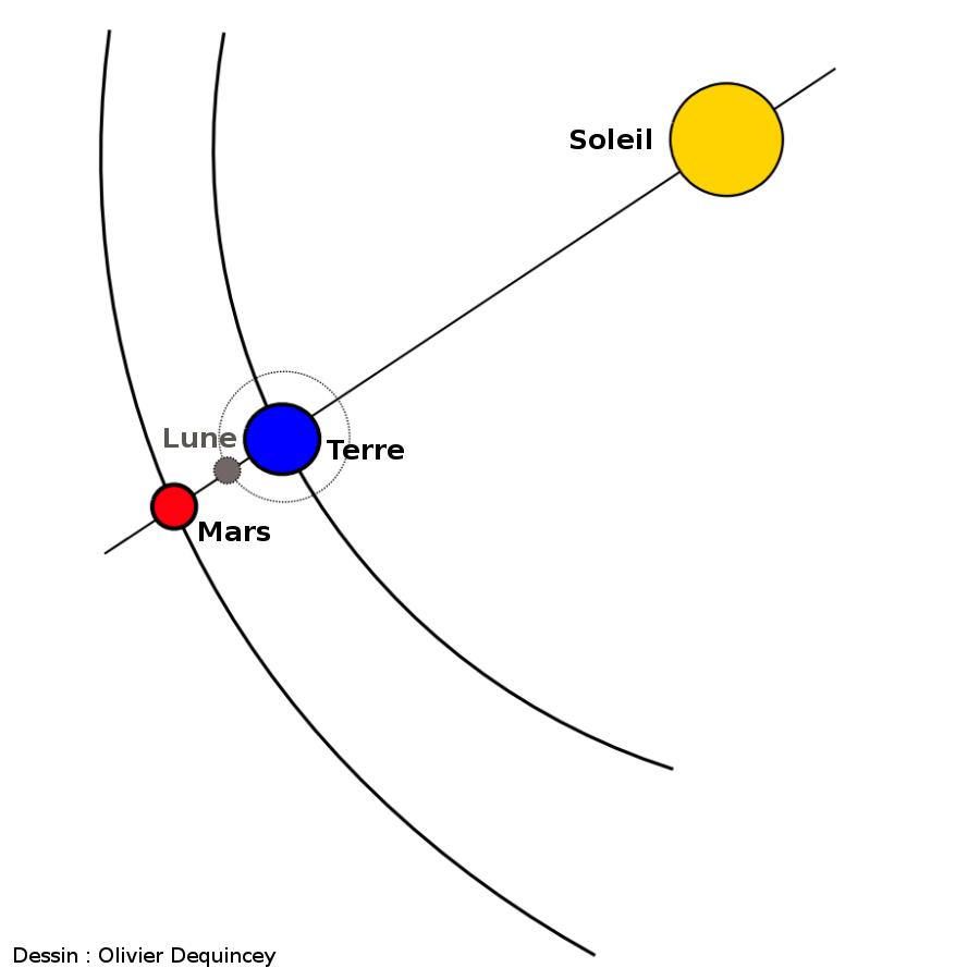 Occultation de Mars par la Lune lors d'une opposition de Mars