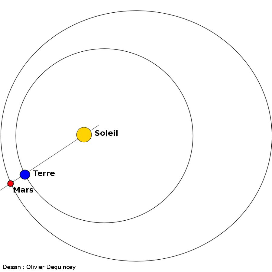 Mars en opposition, lors d'une position proche de son périhélie