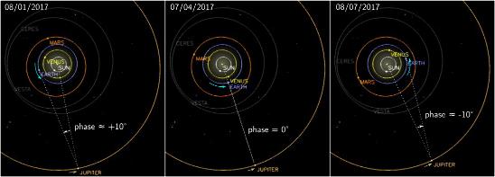 """Positions des planètes internes et de Jupiter dans le système solaire, tel que vu depuis le """"dessus"""" (Nord), début janvier, avril et juillet 2017"""