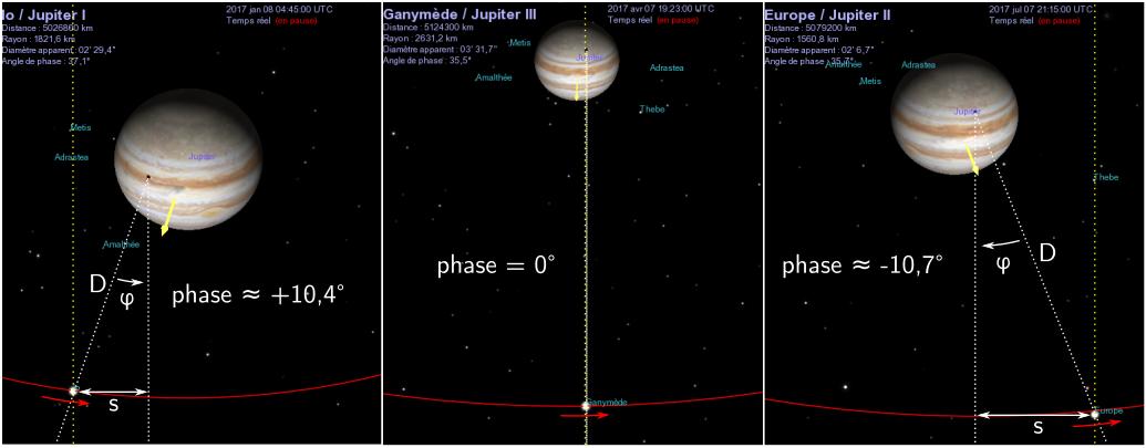 Simulations annotées en vue perspective («par dessus» l'écliptique) du système de Jupiter aux moments des 3 transits représentés ci-dessus (début janvier, avril et juillet 2017)