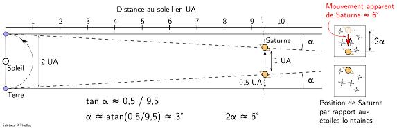 Représentation schématique de la géométrie des positions de la Terre et de Saturne dans le système solaire durant les 6 mois autour de l'opposition de Saturne