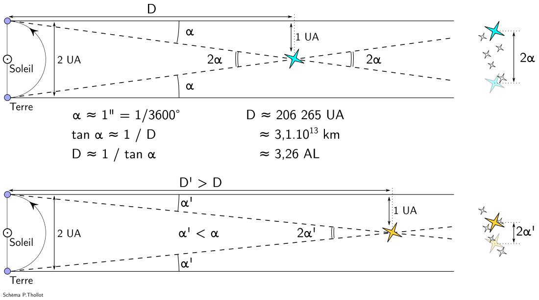Représentation schématique de la parallaxe stellaire