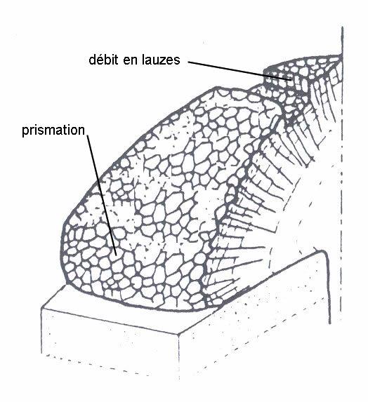 Prismation et débit en lauzes dans un dôme phonolitique