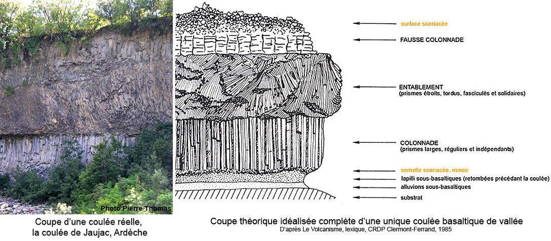Coupe théorique complète d'une coulée basaltique de vallée