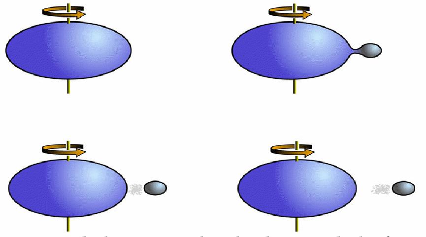 Origine de la Lune selon la théorie de la fission