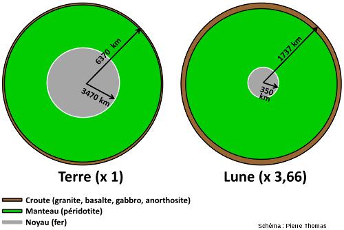 Structures internes comparées de la Terre et de la Lune