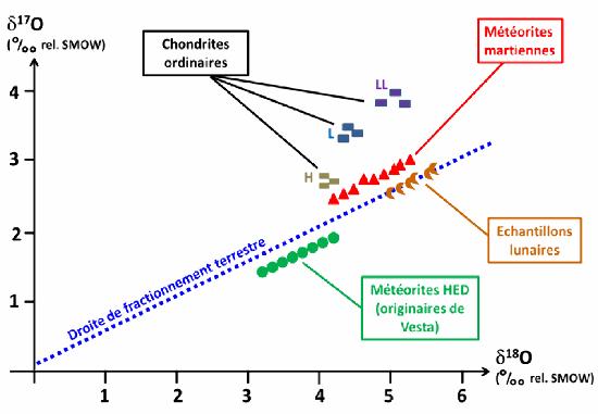 Diagramme comparant les compositions isotopiques de l'oxygène entre la Terre, la Lune, Mars, et divers météorites
